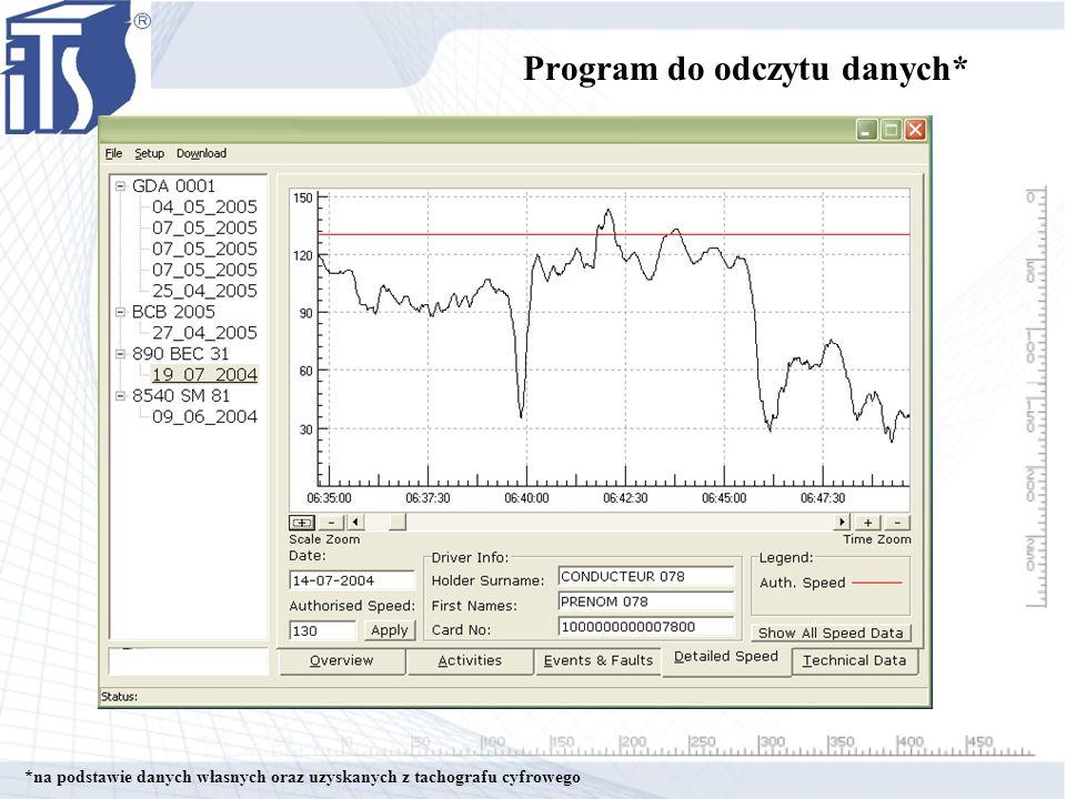 Program do odczytu danych*