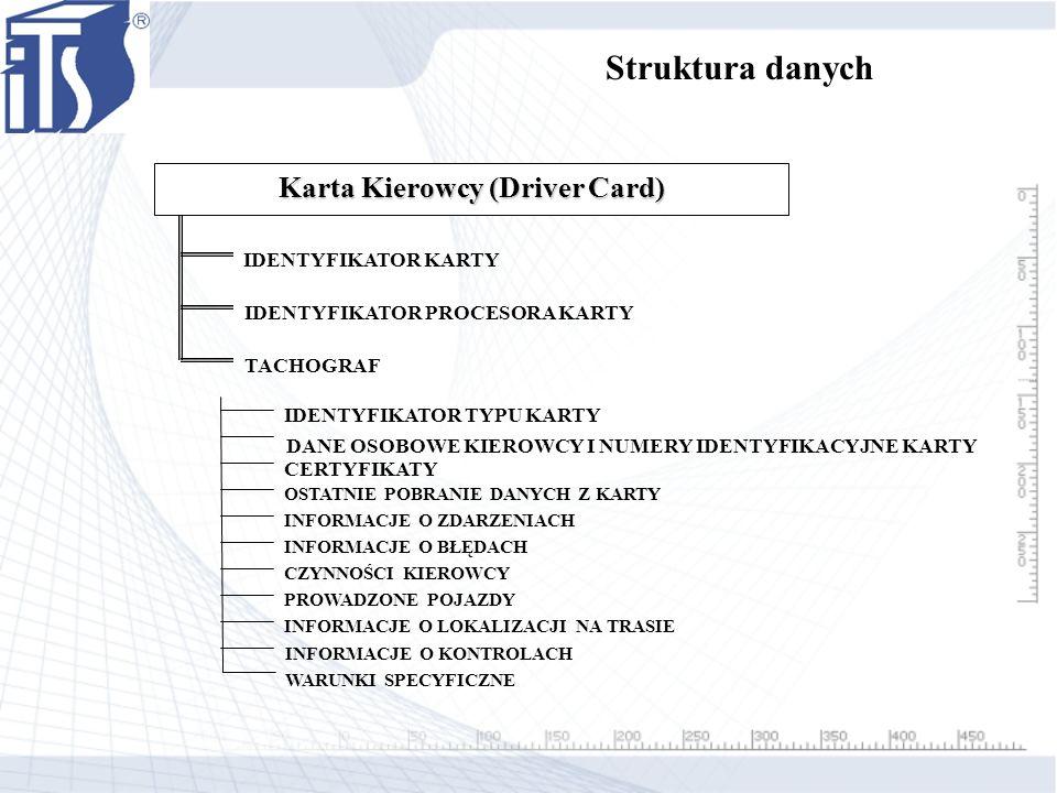 Karta Kierowcy (Driver Card)