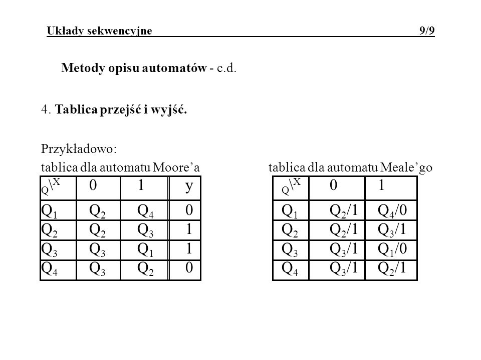 Q\X 0 1 y Q\X 0 1 Q1 Q2 Q4 0 Q1 Q2/1 Q4/0 Q2 Q2 Q3 1 Q2 Q2/1 Q3/1