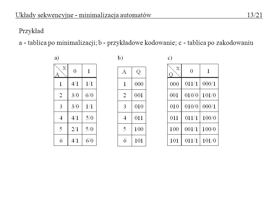 Układy sekwencyjne - minimalizacja automatów 13/21