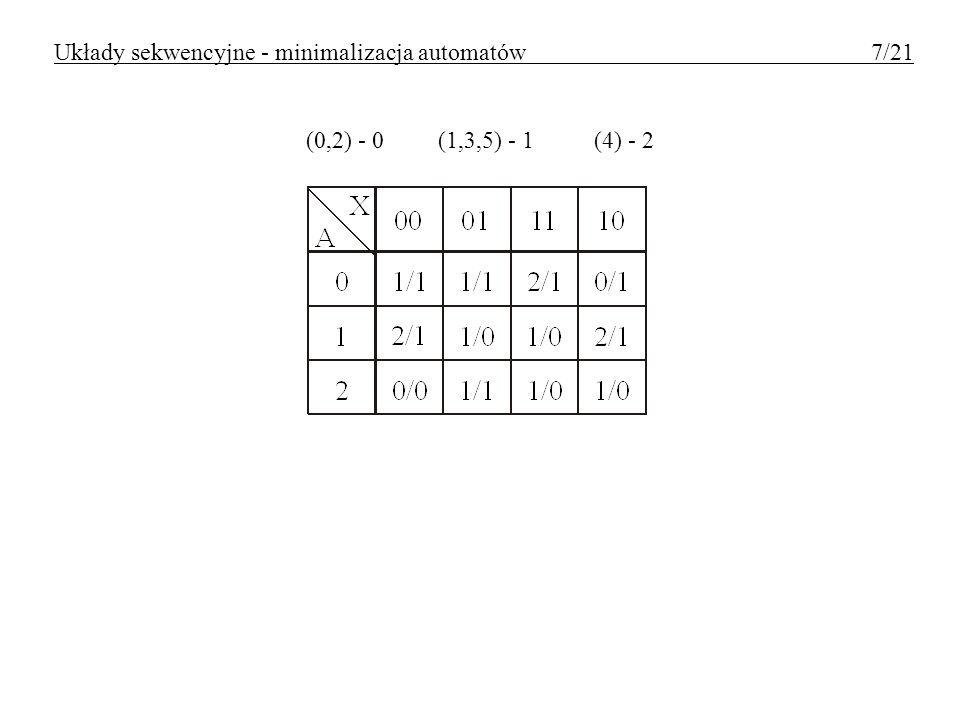 Układy sekwencyjne - minimalizacja automatów 7/21