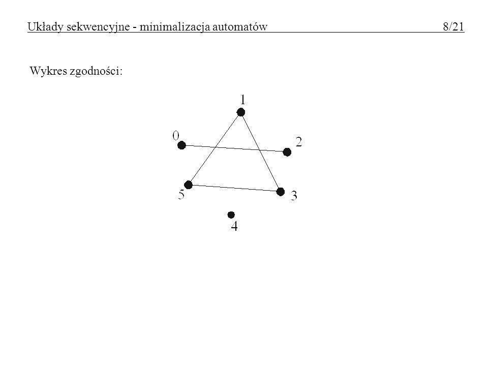 Układy sekwencyjne - minimalizacja automatów 8/21