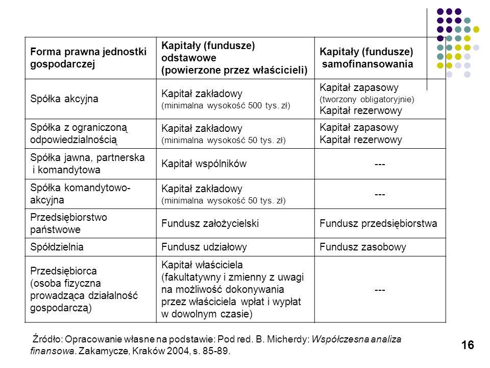 Forma prawna jednostki gospodarczej Kapitały (fundusze) odstawowe