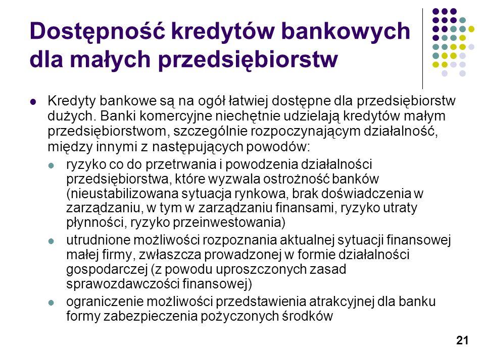 Dostępność kredytów bankowych dla małych przedsiębiorstw