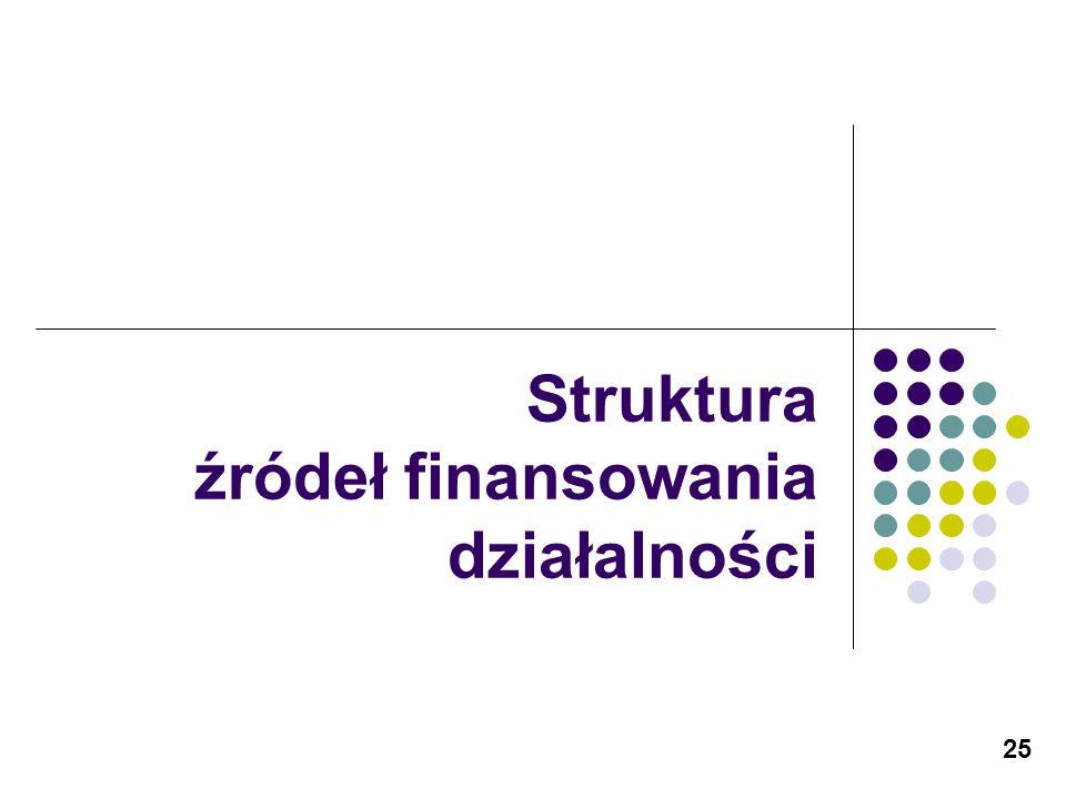 Struktura źródeł finansowania działalności
