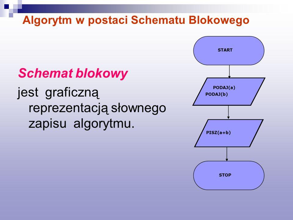 jest graficzną reprezentacją słownego zapisu algorytmu.