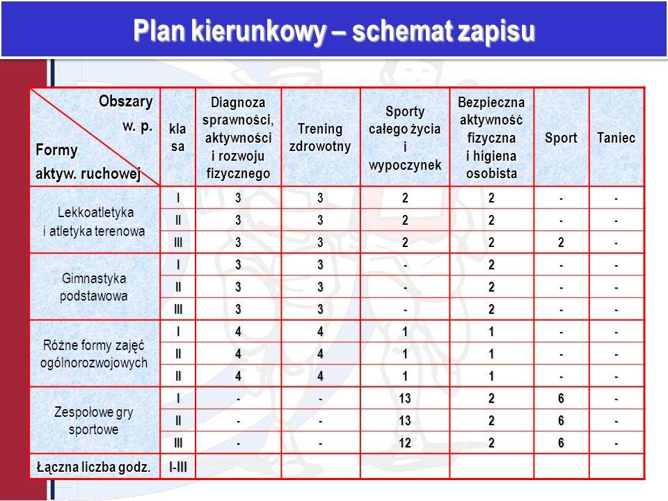 Plan kierunkowy – schemat zapisu