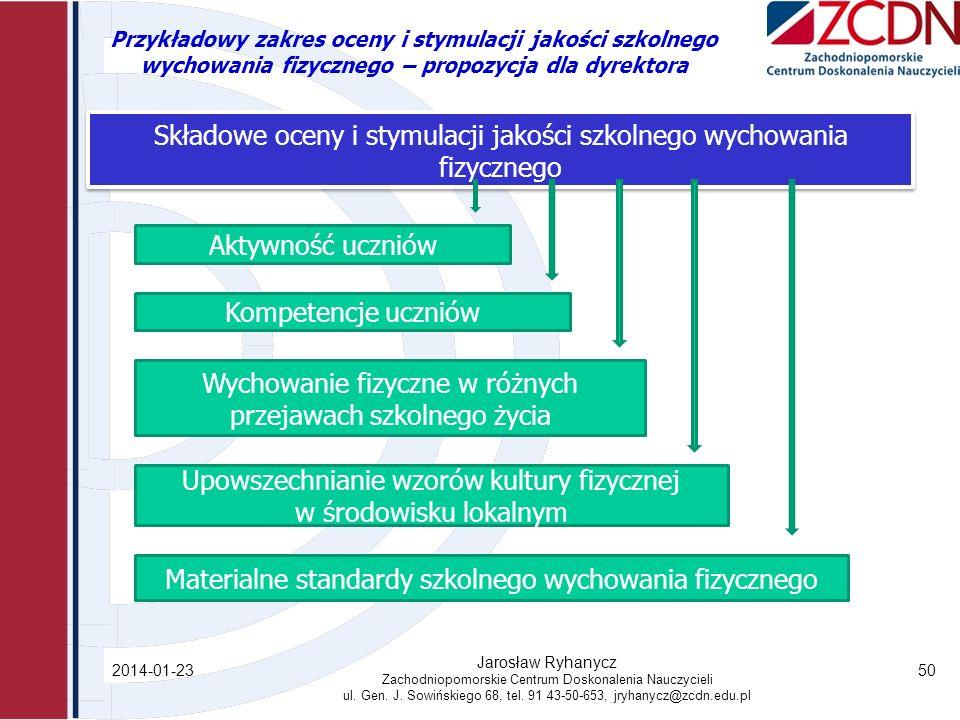 Składowe oceny i stymulacji jakości szkolnego wychowania fizycznego