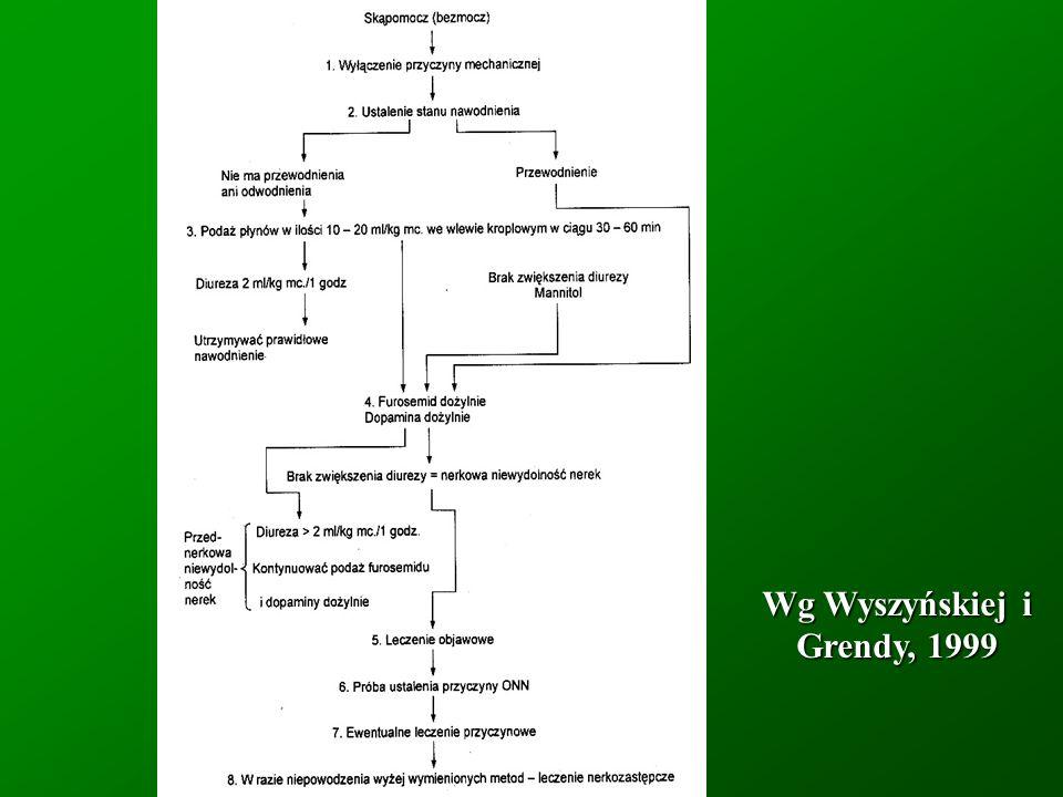 Wg Wyszyńskiej i Grendy, 1999