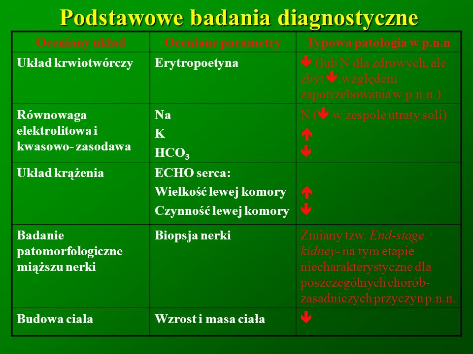Podstawowe badania diagnostyczne