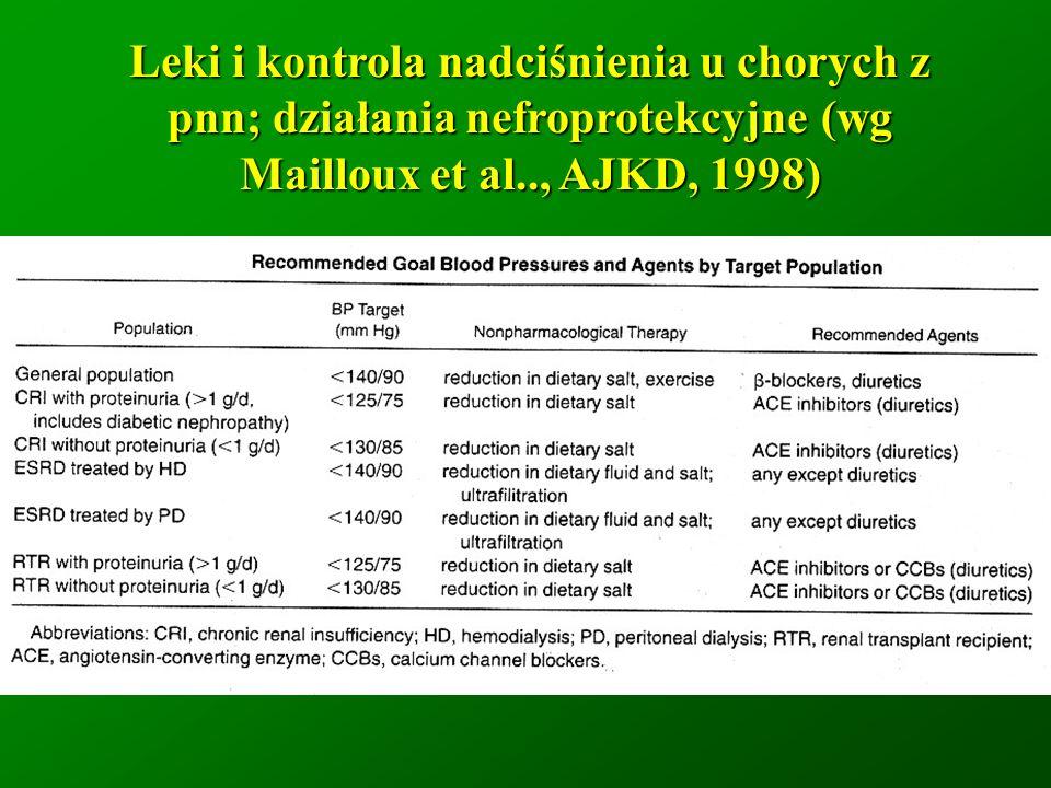 Leki i kontrola nadciśnienia u chorych z pnn; działania nefroprotekcyjne (wg Mailloux et al.., AJKD, 1998)
