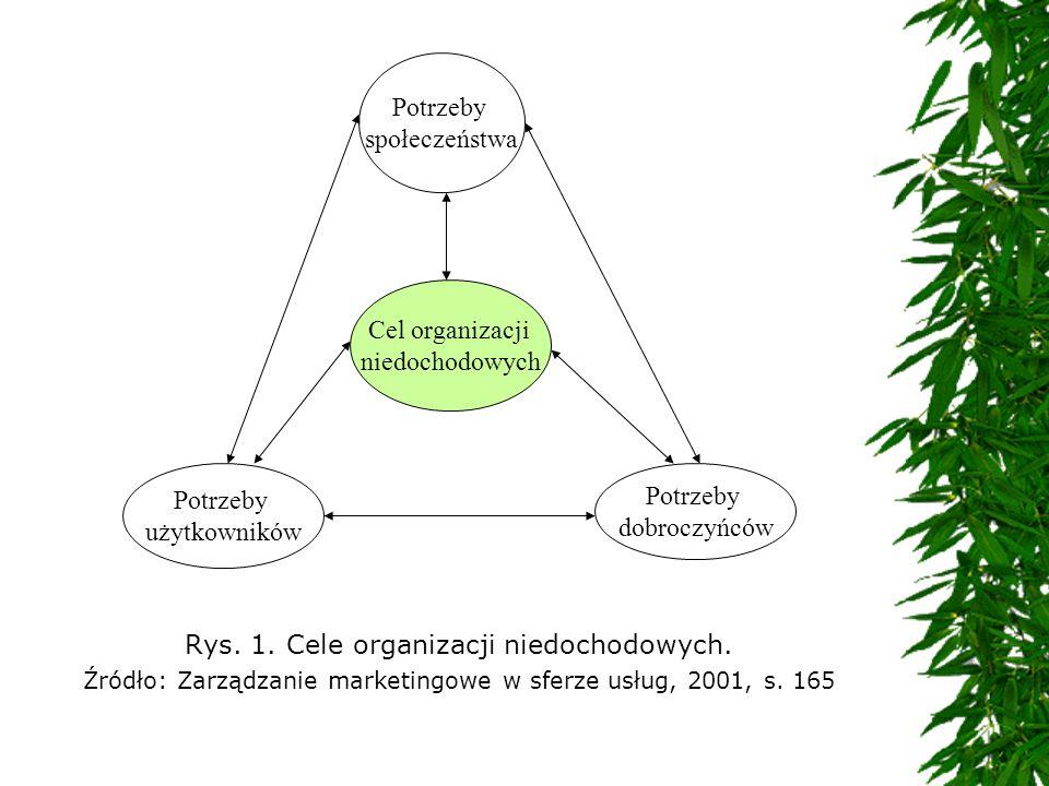 Rys. 1. Cele organizacji niedochodowych.