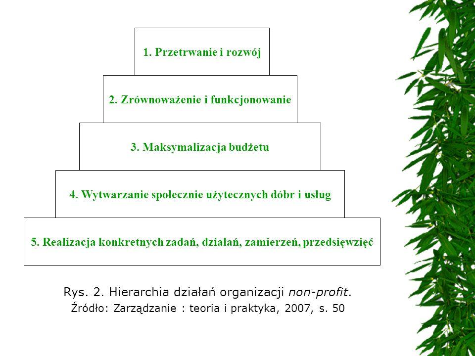 2. Zrównoważenie i funkcjonowanie