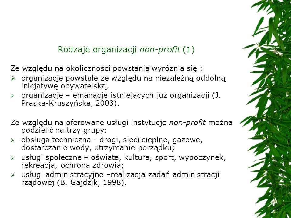 Rodzaje organizacji non-profit (1)
