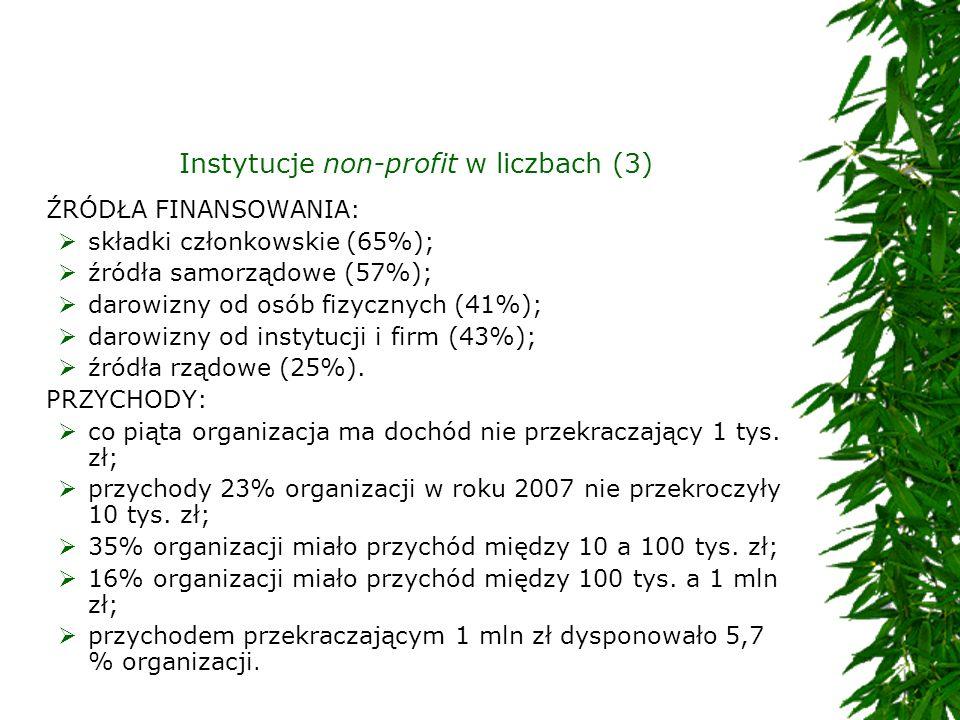 Instytucje non-profit w liczbach (3)