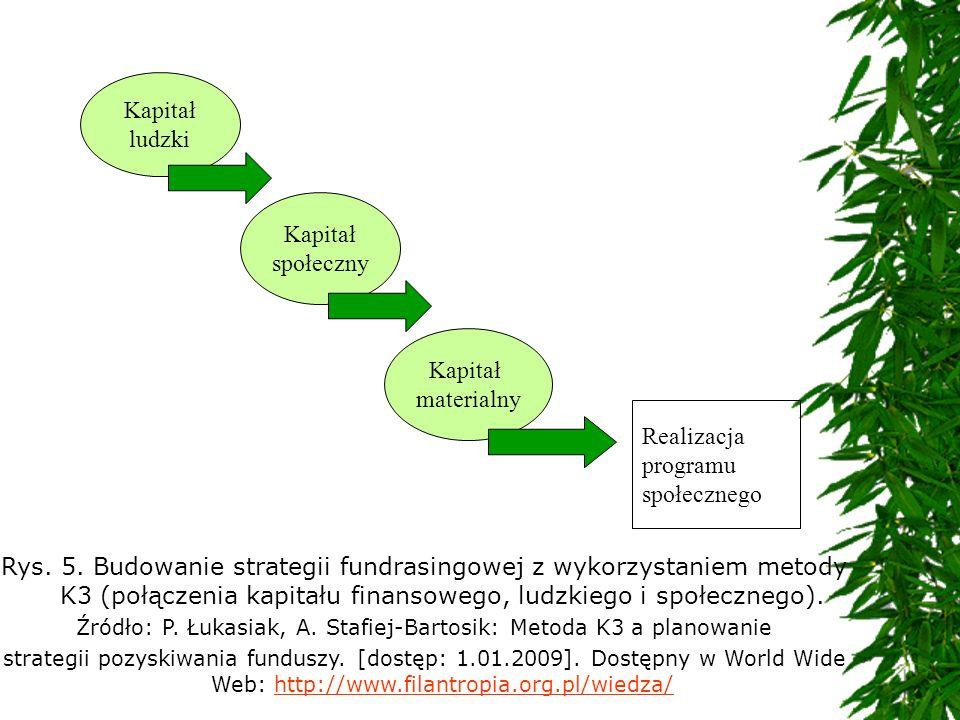 Źródło: P. Łukasiak, A. Stafiej-Bartosik: Metoda K3 a planowanie