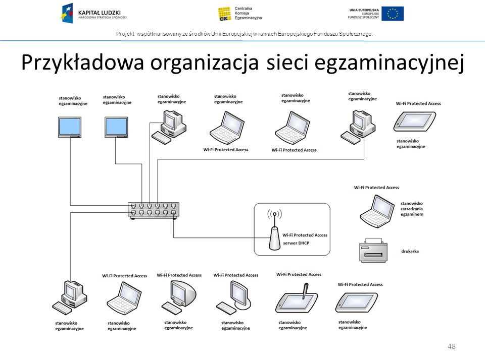 Przykładowa organizacja sieci egzaminacyjnej
