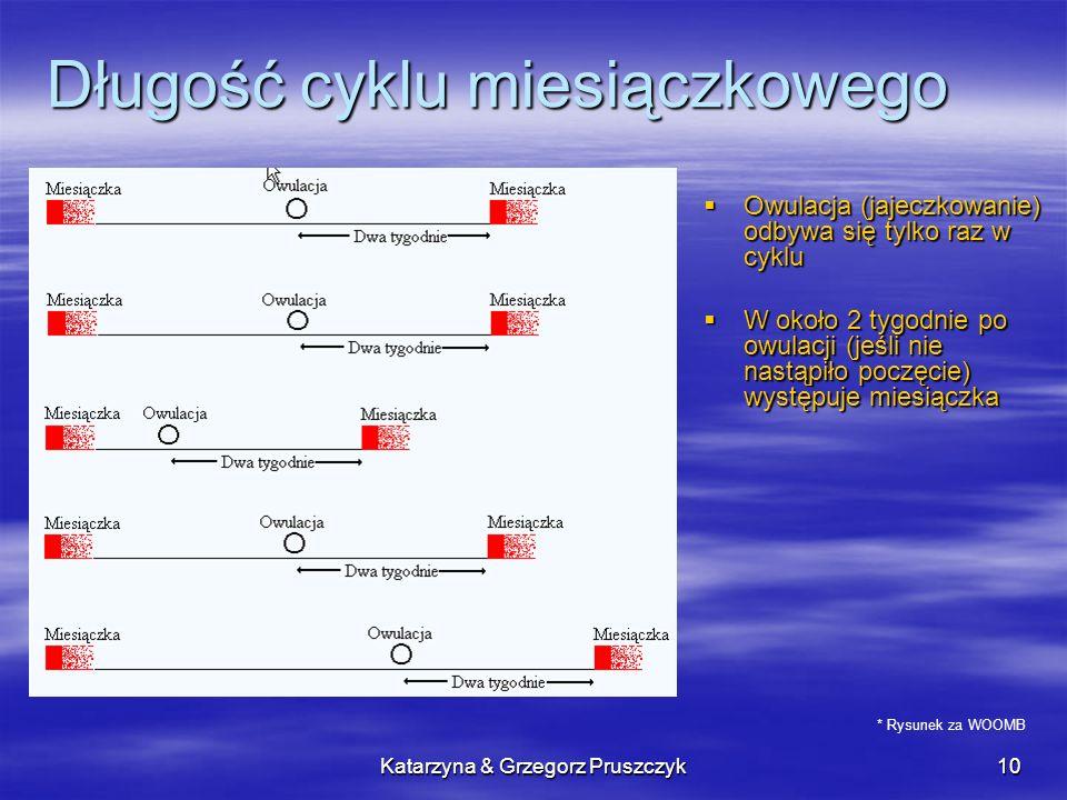 Długość cyklu miesiączkowego