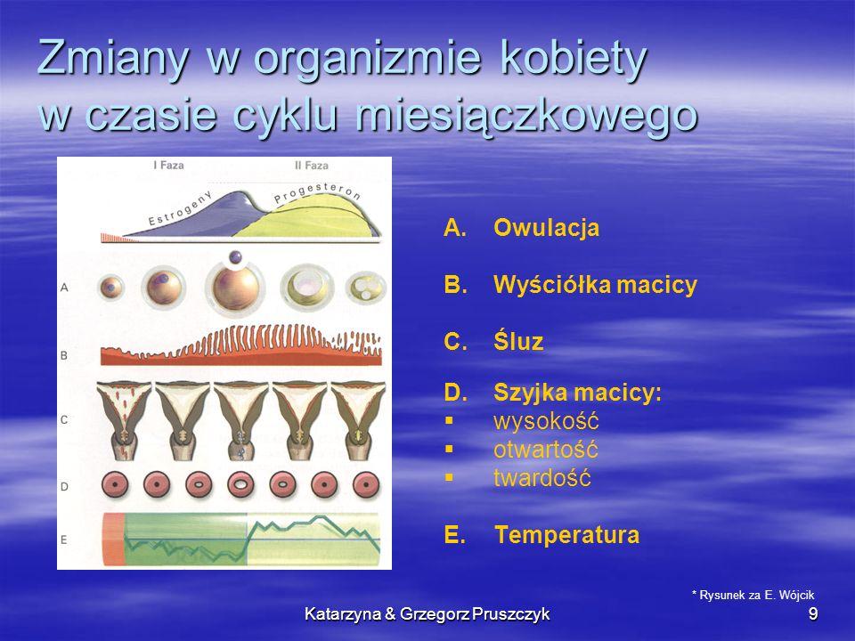 Zmiany w organizmie kobiety w czasie cyklu miesiączkowego