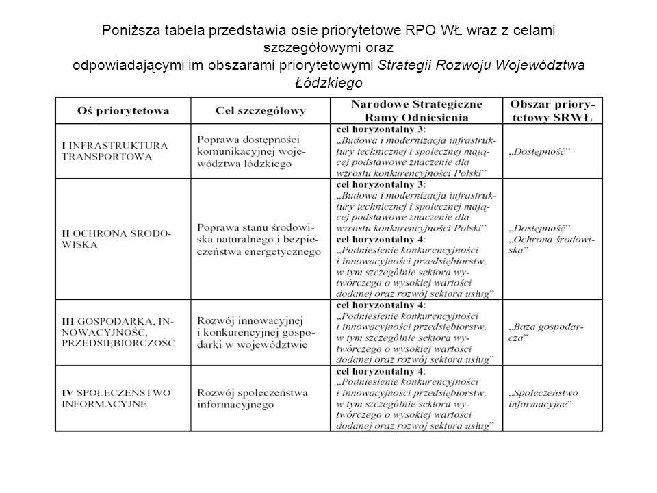 Poniższa tabela przedstawia osie priorytetowe RPO WŁ wraz z celami szczegółowymi oraz odpowiadającymi im obszarami priorytetowymi Strategii Rozwoju Województwa Łódzkiego na lata 2007-2020 i celami szczegółowymi NSRO: