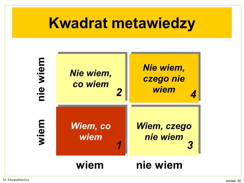 Kwadrat metawiedzy 2 4 1 3 wiem nie wiem Nie wiem, co wiem