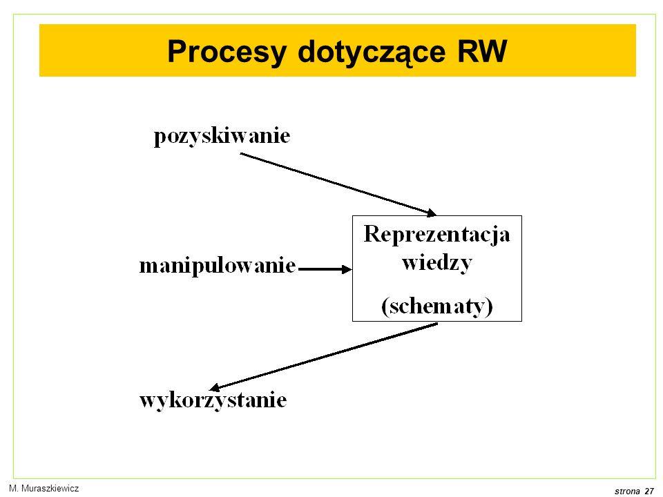 Procesy dotyczące RW M. Muraszkiewicz
