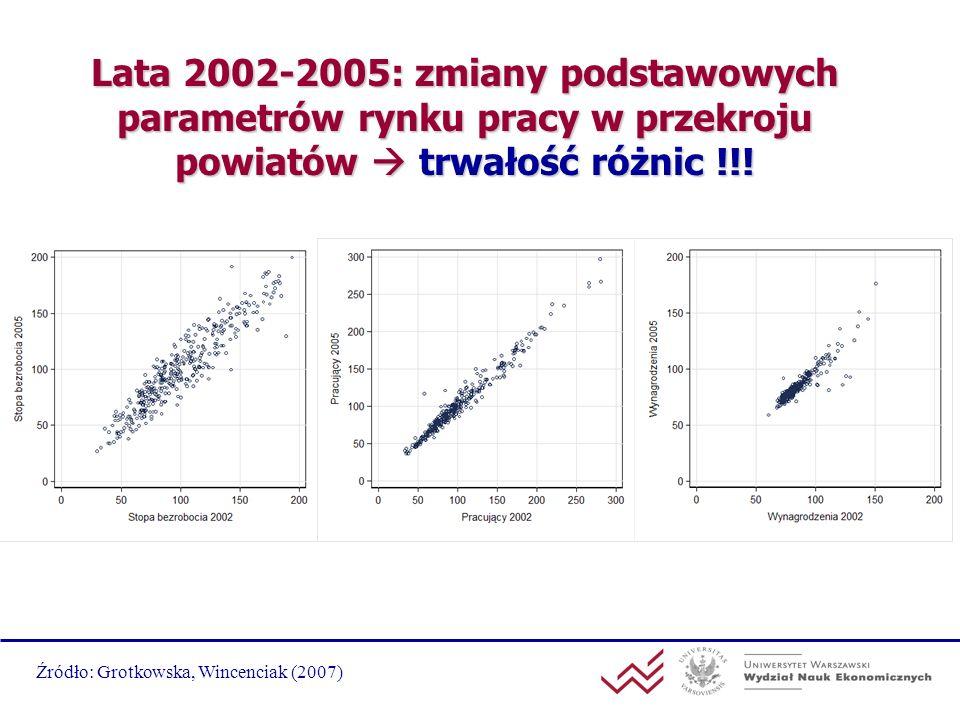 Lata 2002-2005: zmiany podstawowych parametrów rynku pracy w przekroju powiatów  trwałość różnic !!!
