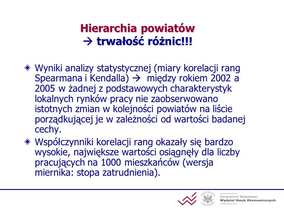 Hierarchia powiatów  trwałość różnic!!!