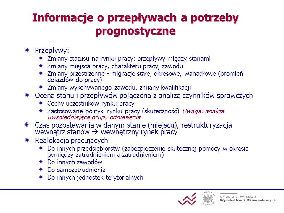 Informacje o przepływach a potrzeby prognostyczne