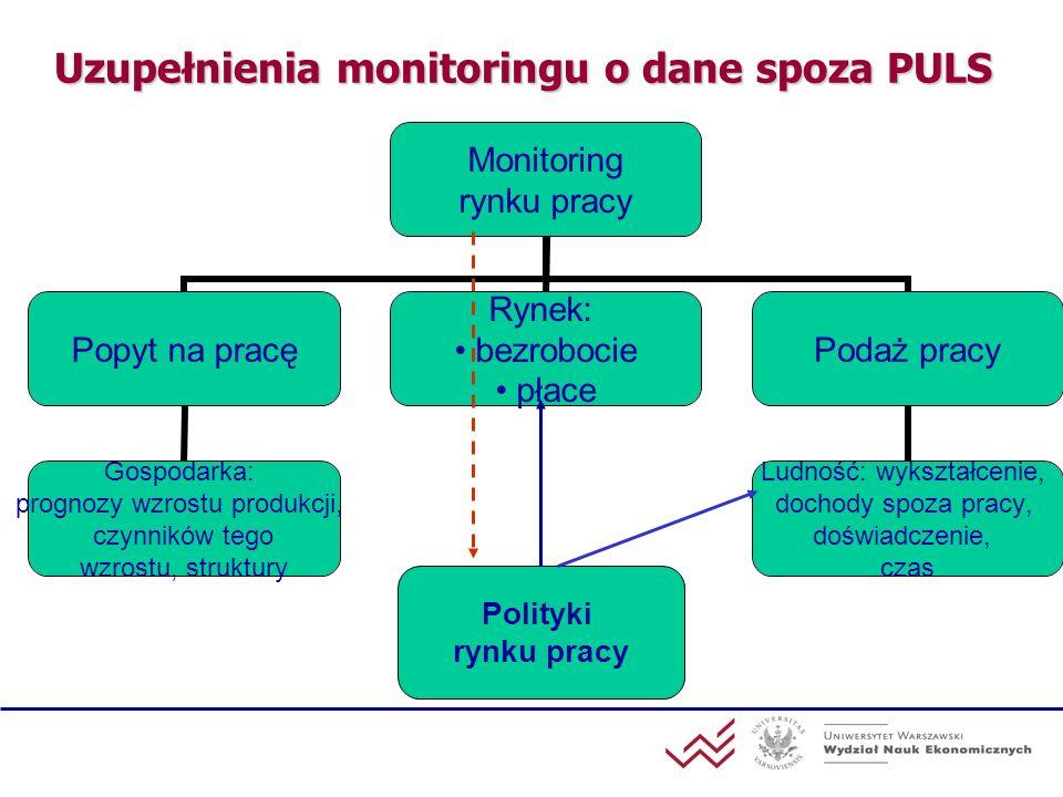 Uzupełnienia monitoringu o dane spoza PULS