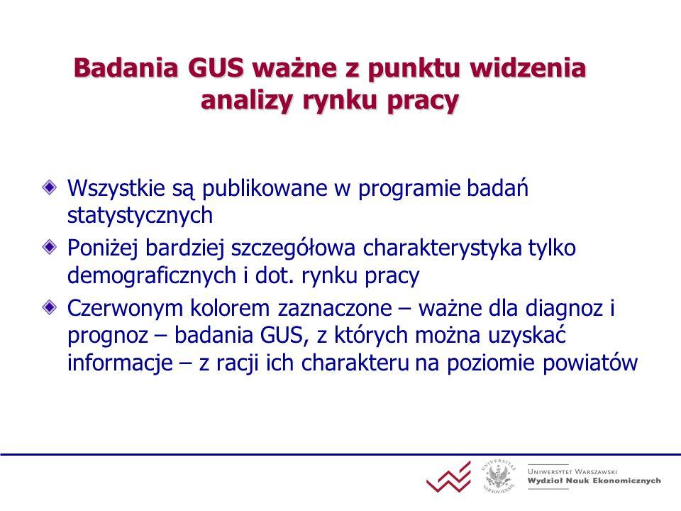 Badania GUS ważne z punktu widzenia analizy rynku pracy