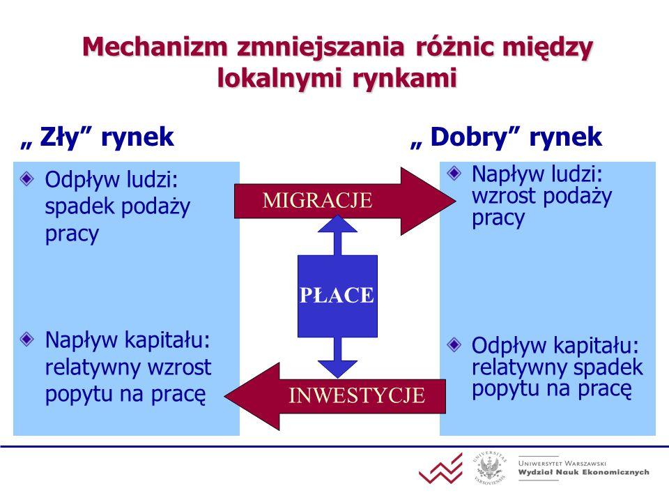 Mechanizm zmniejszania różnic między lokalnymi rynkami