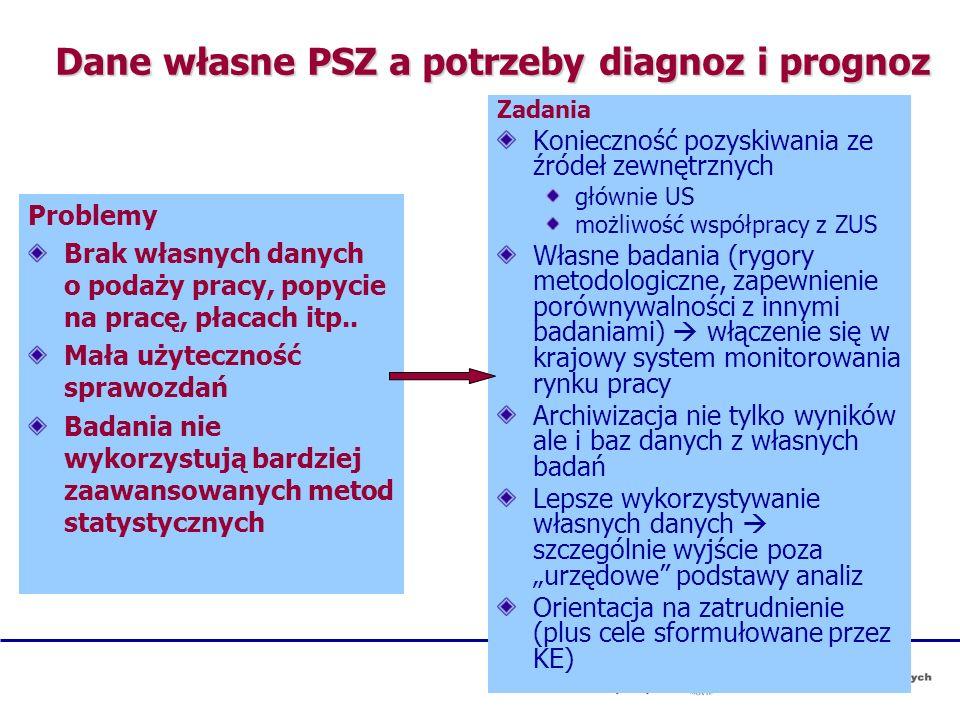 Dane własne PSZ a potrzeby diagnoz i prognoz