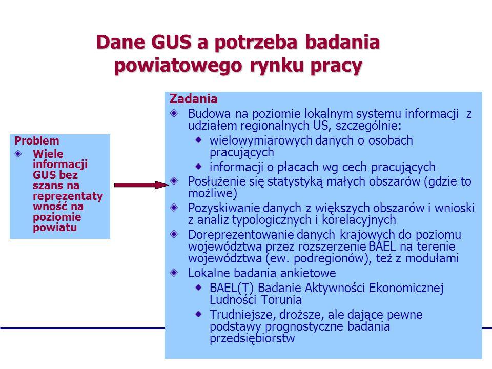 Dane GUS a potrzeba badania powiatowego rynku pracy