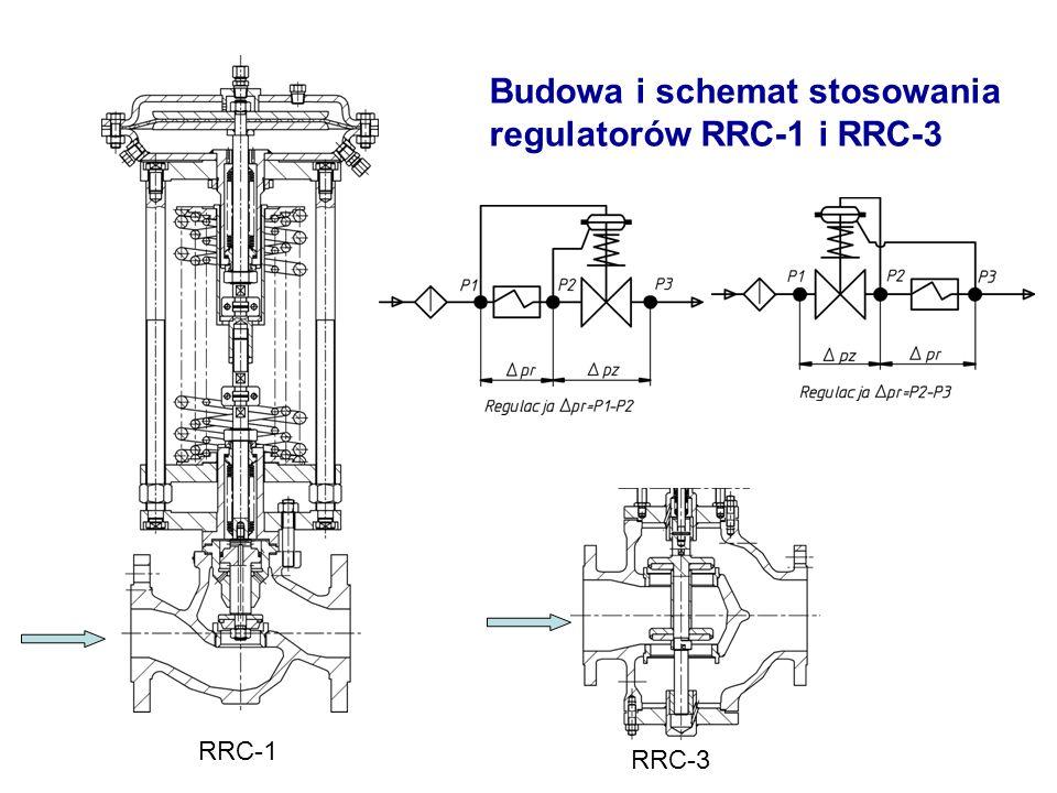 Budowa i schemat stosowania regulatorów RRC-1 i RRC-3