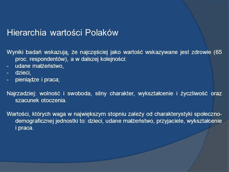 Hierarchia wartości Polaków