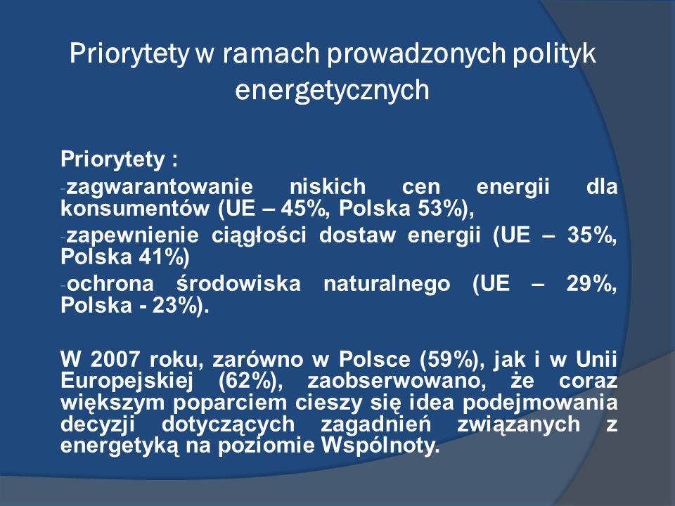 Priorytety w ramach prowadzonych polityk energetycznych