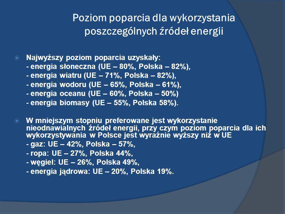 Poziom poparcia dla wykorzystania poszczególnych źródeł energii