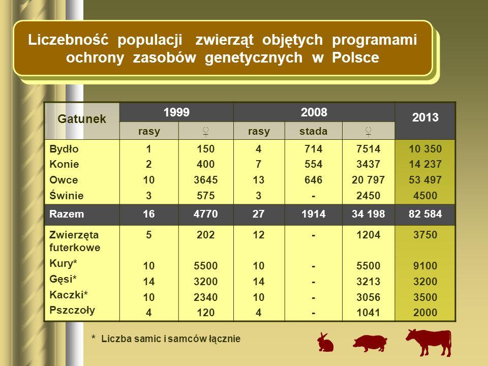 Liczebność populacji zwierząt objętych programami ochrony zasobów genetycznych w Polsce
