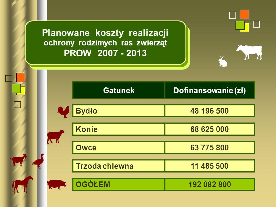 Planowane koszty realizacji ochrony rodzimych ras zwierząt