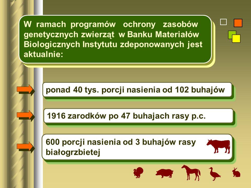 W ramach programów ochrony zasobów genetycznych zwierząt w Banku Materiałów Biologicznych Instytutu zdeponowanych jest aktualnie: