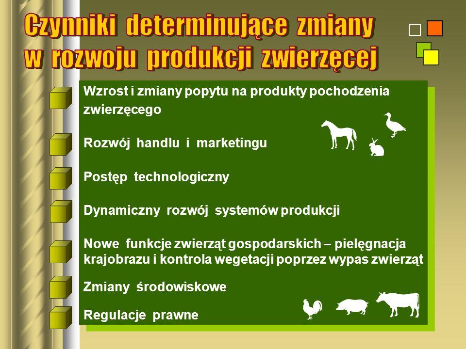 Czynniki determinujące zmiany w rozwoju produkcji zwierzęcej