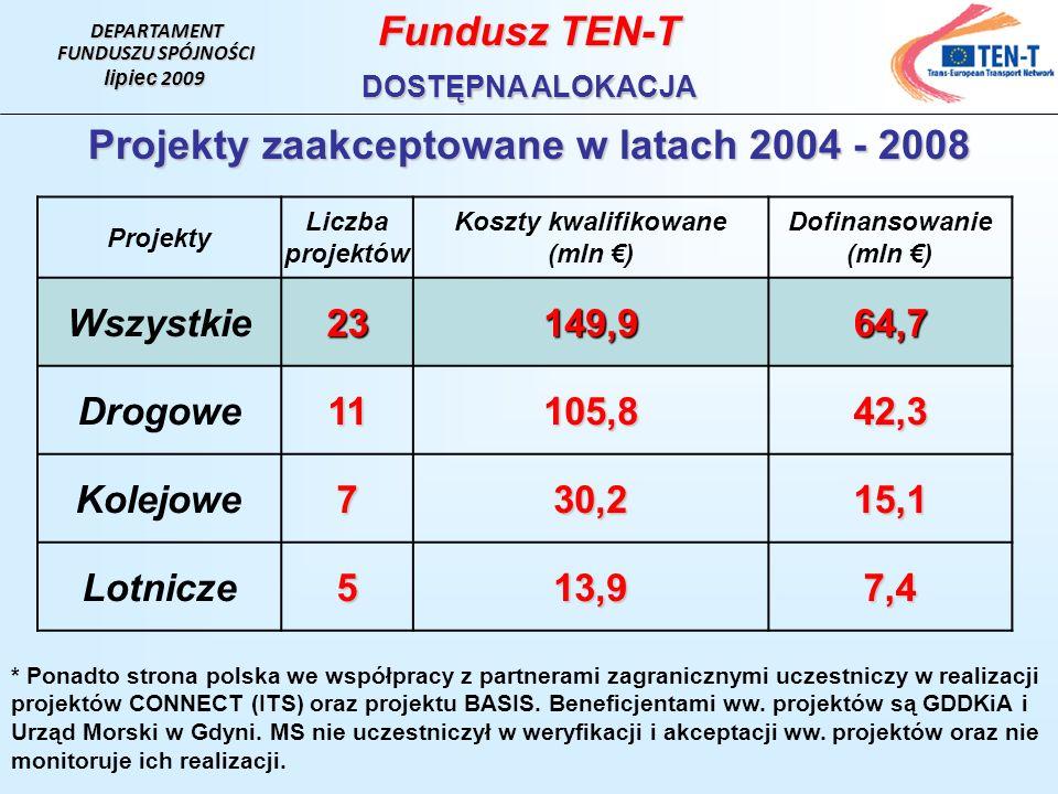 Fundusz TEN-T Projekty zaakceptowane w latach 2004 - 2008