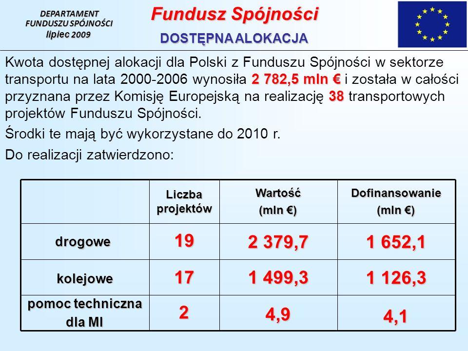DEPARTAMENT FUNDUSZU SPÓJNOŚCI. lipiec 2009. Fundusz Spójności. DOSTĘPNA ALOKACJA.
