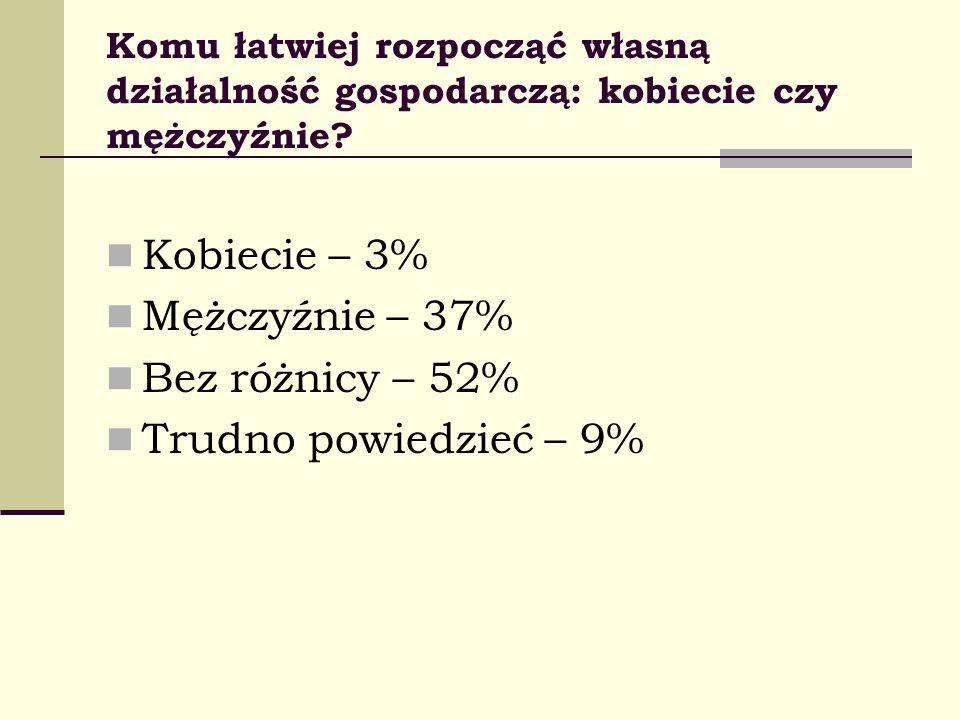 Kobiecie – 3% Mężczyźnie – 37% Bez różnicy – 52%