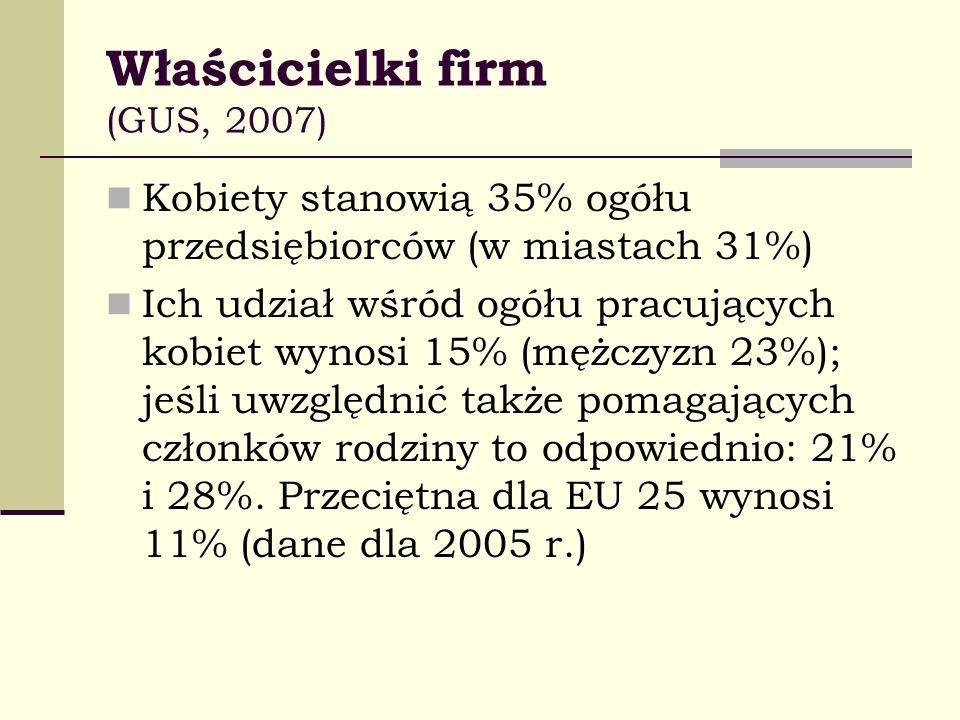 Właścicielki firm (GUS, 2007)