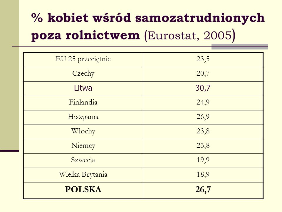 % kobiet wśród samozatrudnionych poza rolnictwem (Eurostat, 2005)
