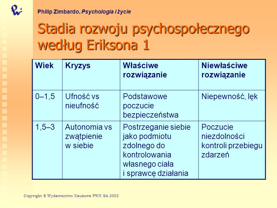 Stadia rozwoju psychospołecznego według Eriksona 1