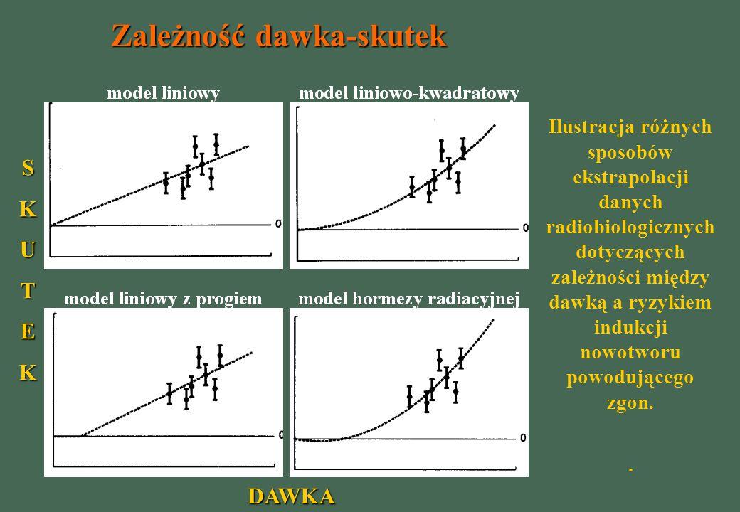 Zależność dawka-skutek
