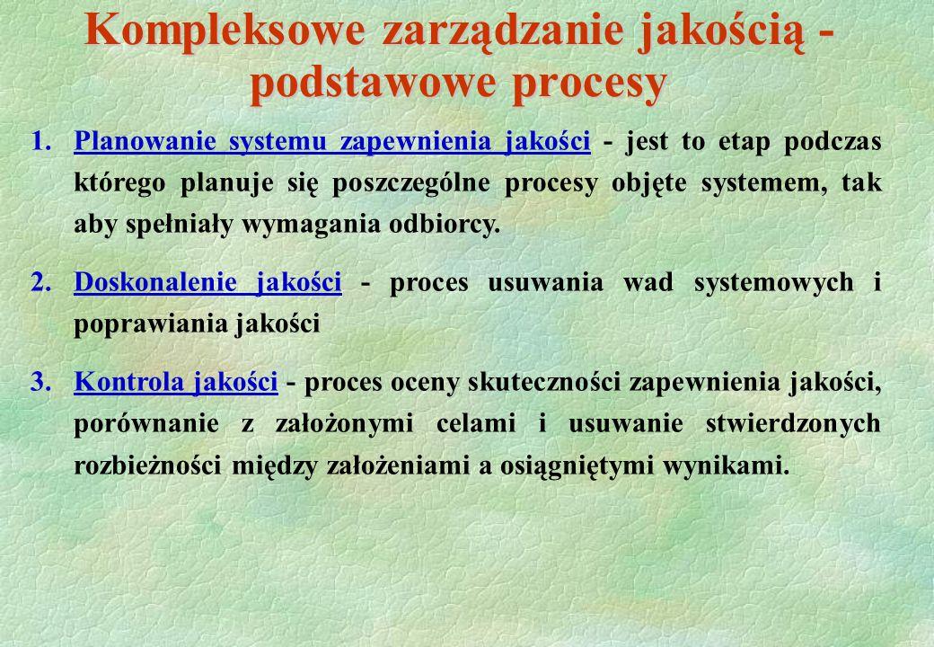 Kompleksowe zarządzanie jakością - podstawowe procesy